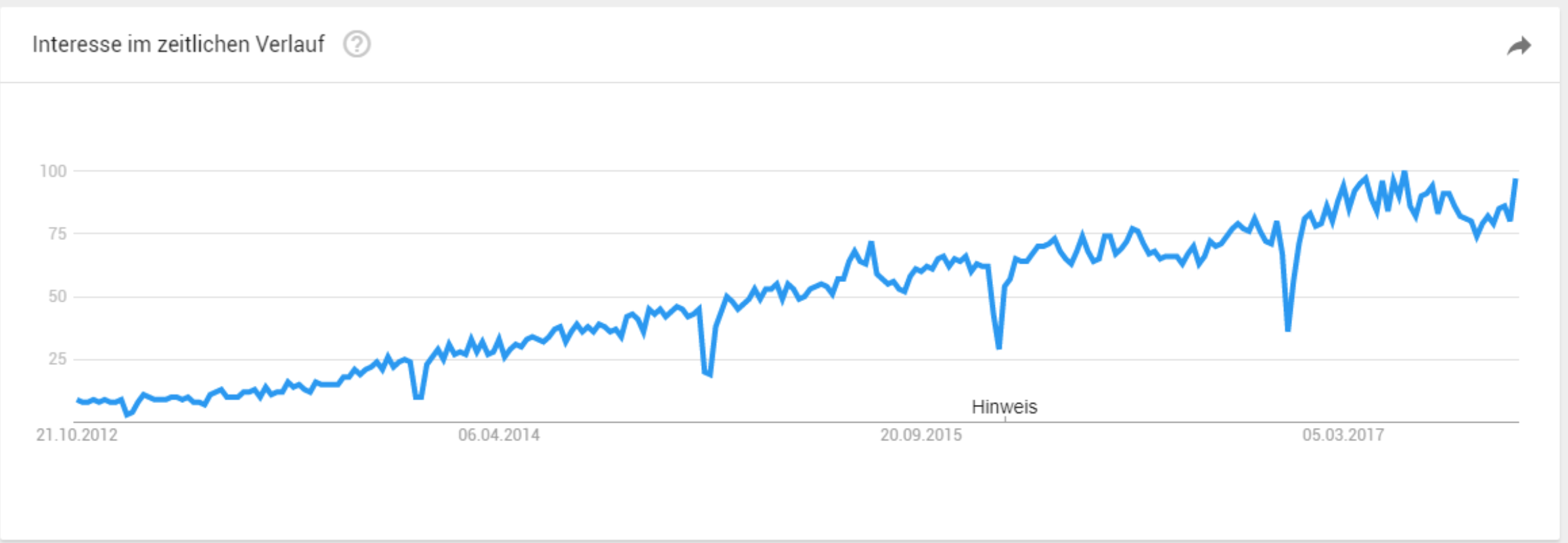 Anzahl der Google Anfragen für den Google Tag Manager im zeitlichen Verlauf