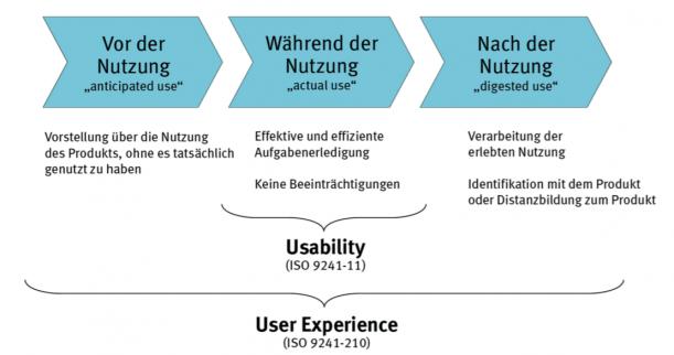 Zusammenhang von Usability und User Experience